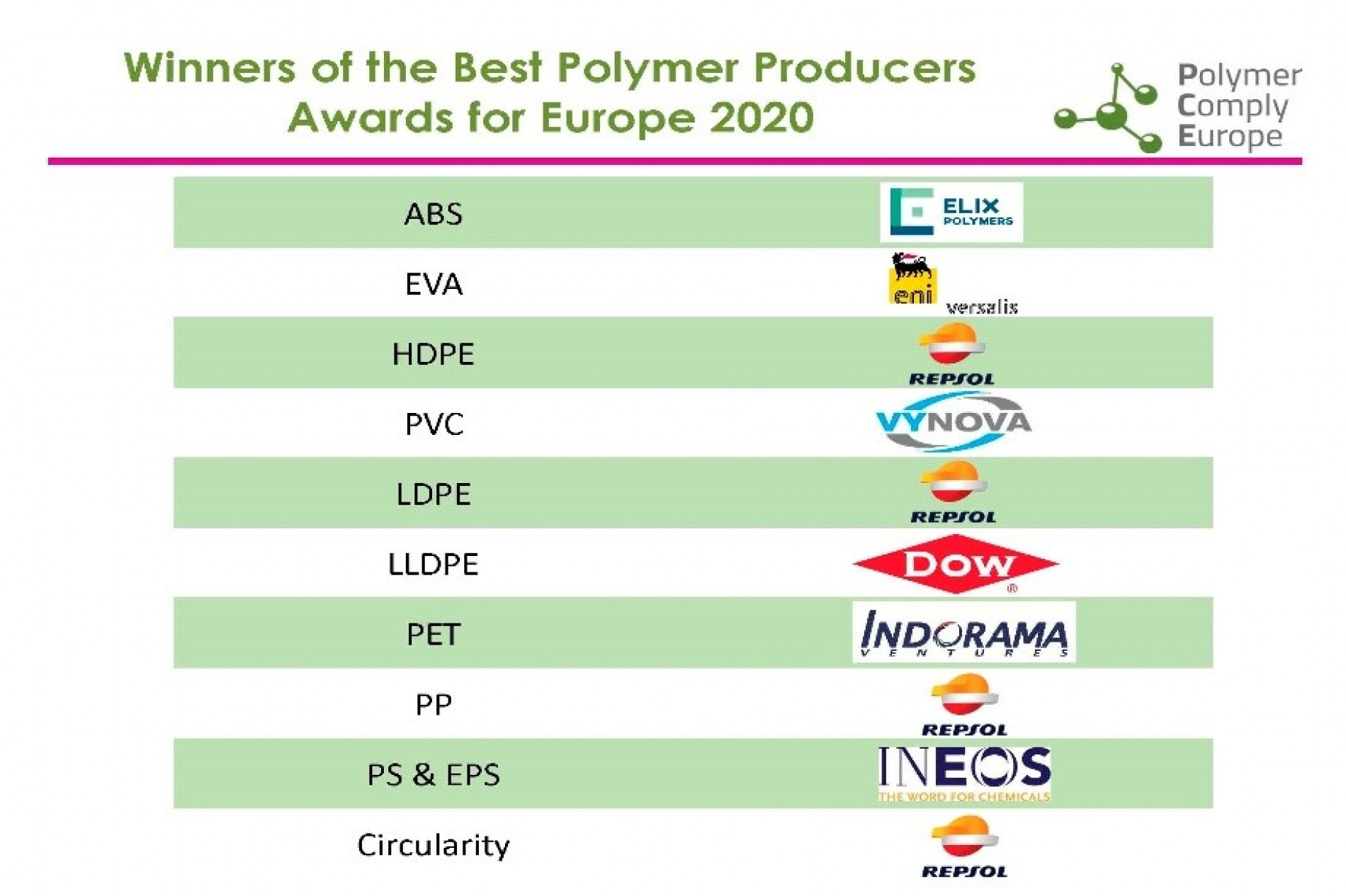 """Best Polymer Producers Awards for Europe 2020"""